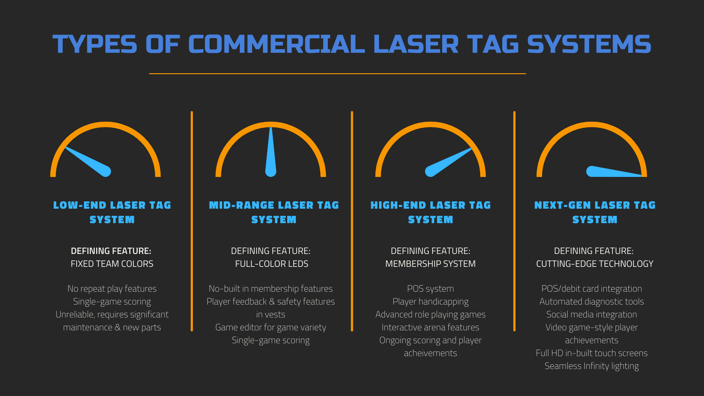LF Types of Laser Tag Systems